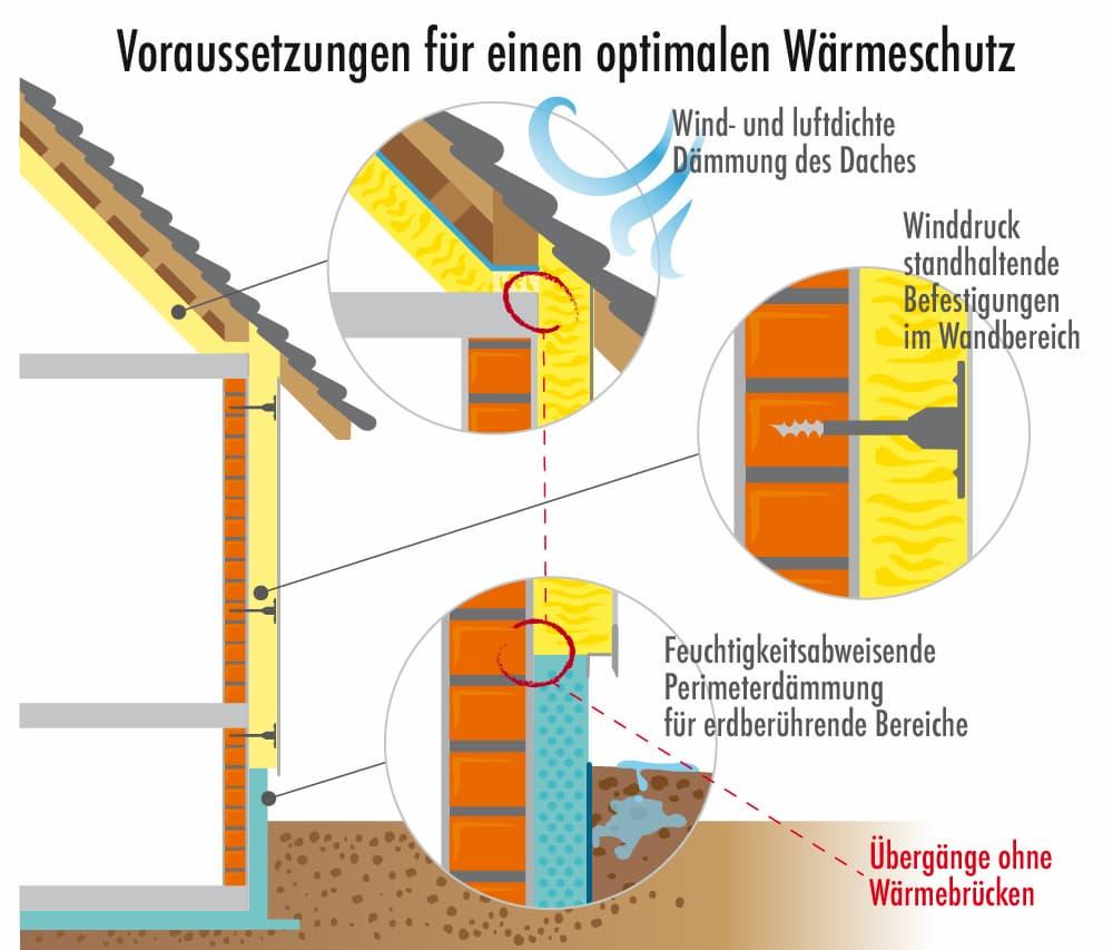 Dämmung: Voraussetzungen für optimalen Wärmeschutz