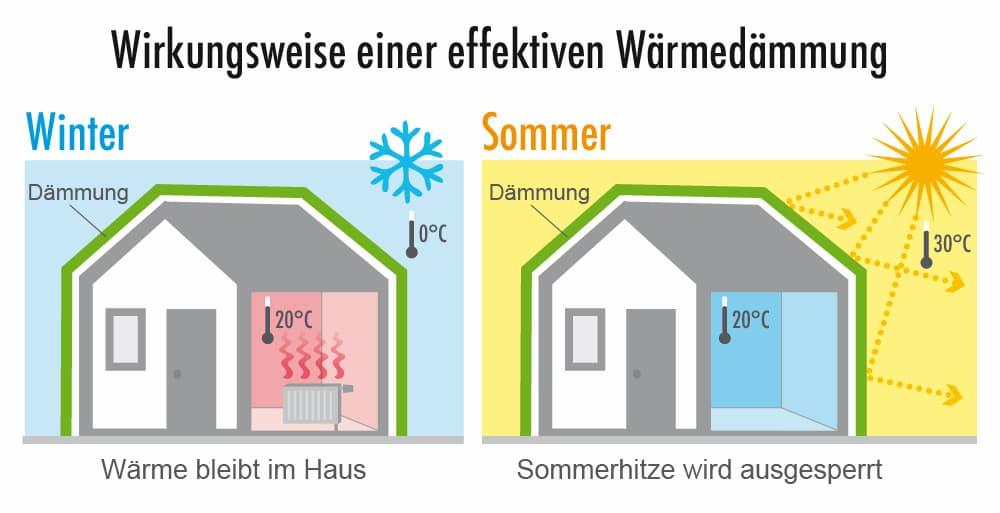 Wirkungsweise einer effektiven Dämmung: Im Winter wärmend, im Sommer kühlend