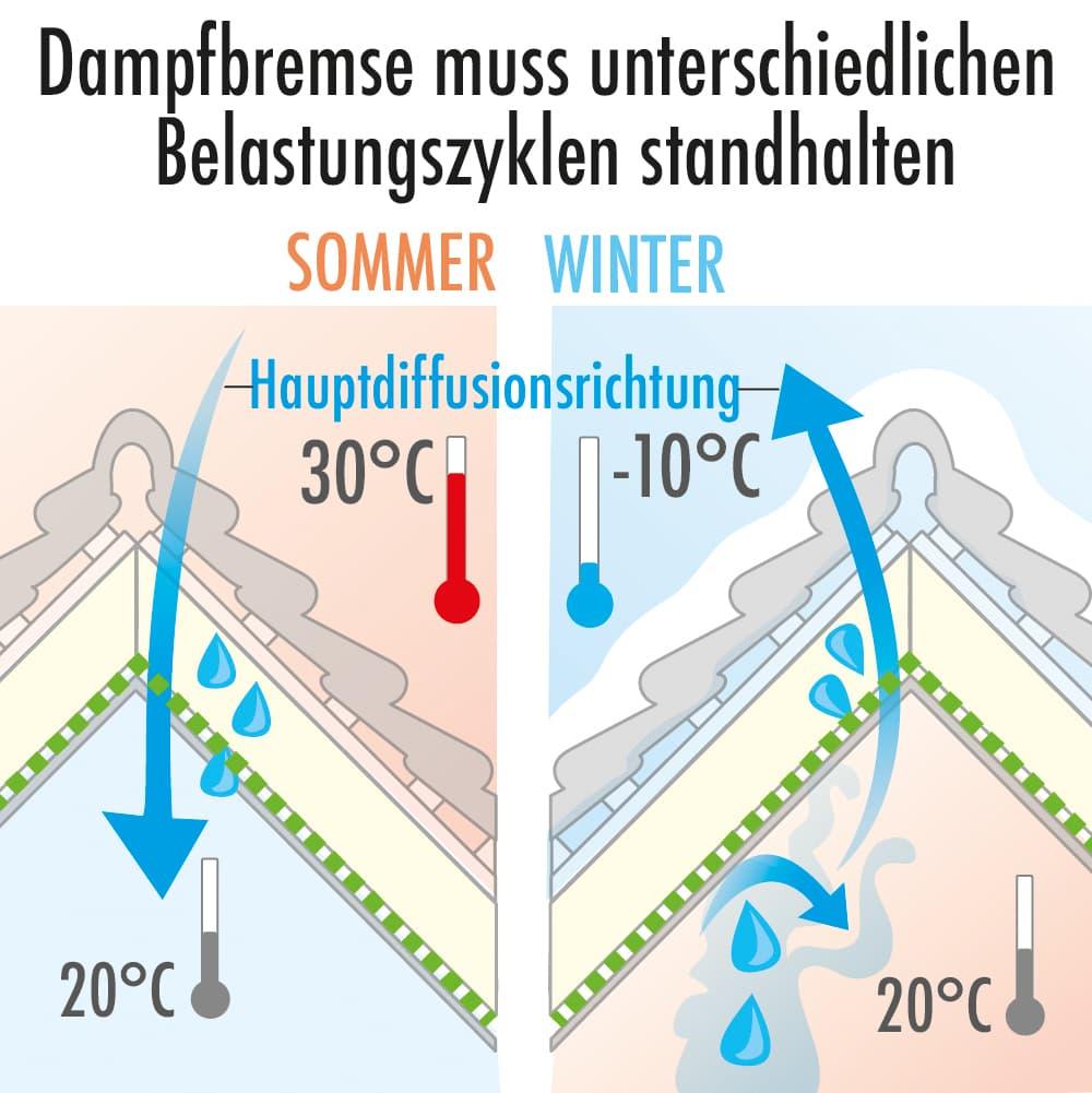 Dampfbremsen müssen unterschiedlichen Belastungszyklen standhalten