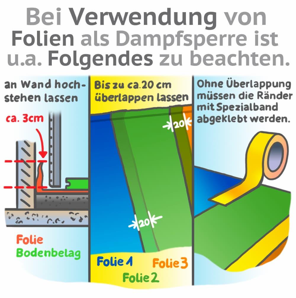 Dampfsperre bei Bodenbelägen: Verwendung von Folien