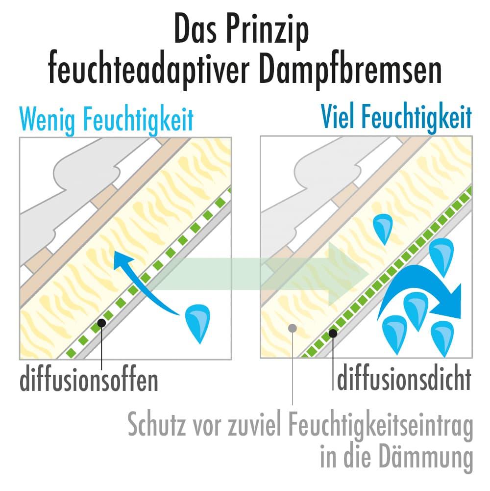 Das Prinzip feuteadaptiver Dampfbremsen