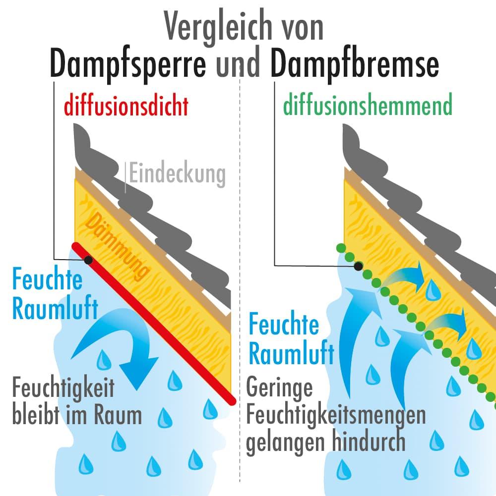 Vergleich von Dampfsperre und Dampfbremse