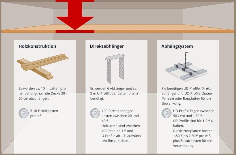 Decke abhängen: Folgende Konstruktionen sind gängig
