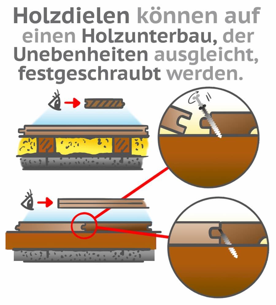 Bei unebenen Böden bietet sich für die Dielen Verlegung eine Unterkonstruktion an