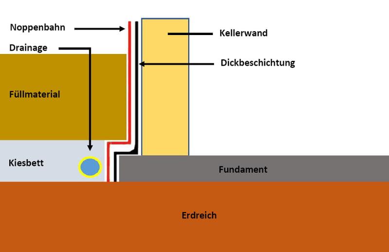 """Favorit Drainage verlegen: Das Haus """"trockenlegen"""" ZC07"""