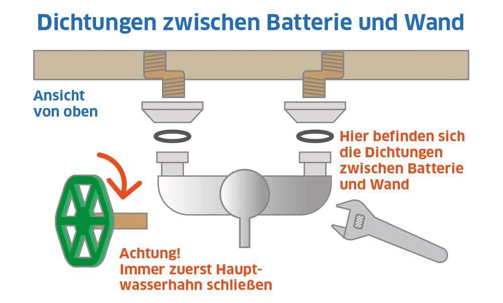 Duscharmatur: Dichtung zweischen Wand und Batterie
