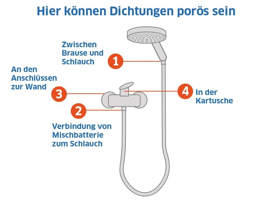 Duscharmatur: Hier können Dichtungen porös sein