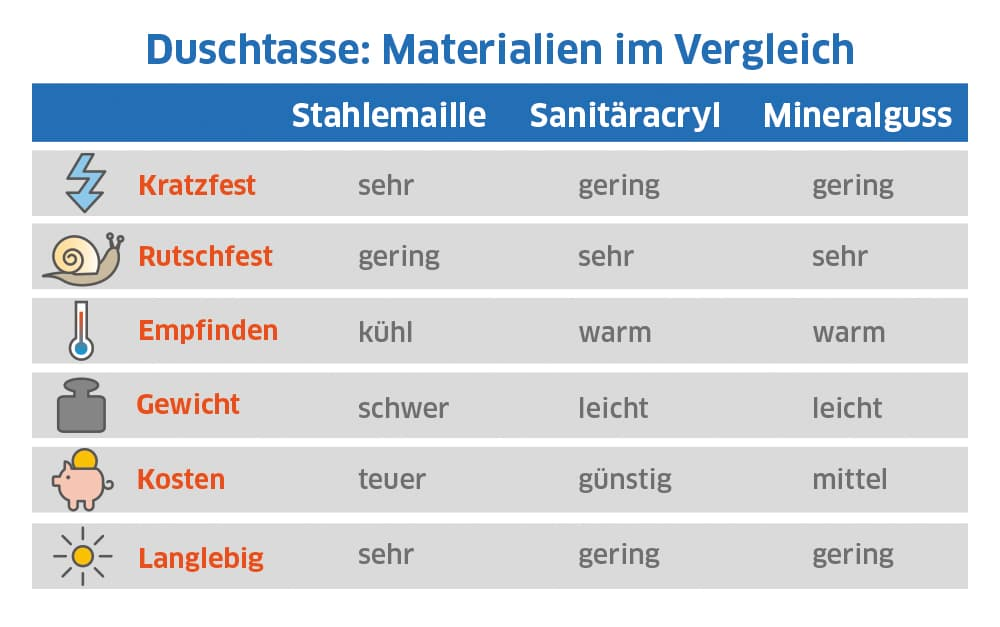 Duschtassen: Materialien im Vergleich