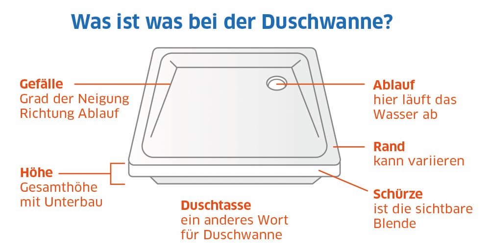 Duschwanne: Begrifflichkeiten erklärt