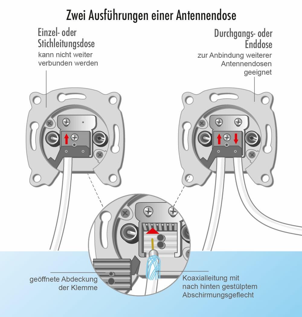 Zwei Ausführungen einer Antennendose