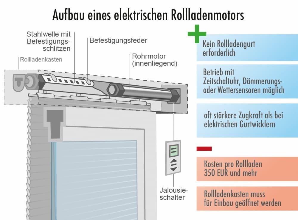 Aufbau eines elektrischen Rolladenmotors