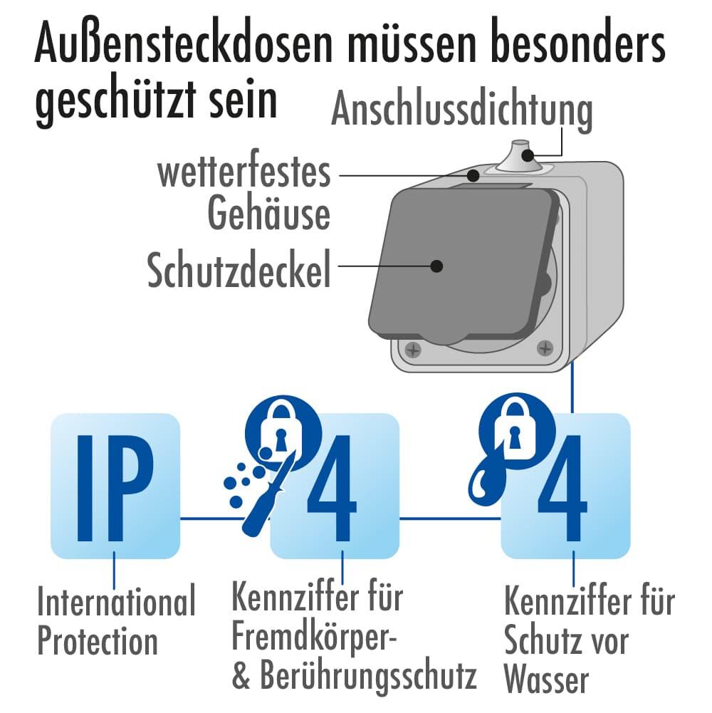 Außensteckdosen müssen besonders geschützt sein