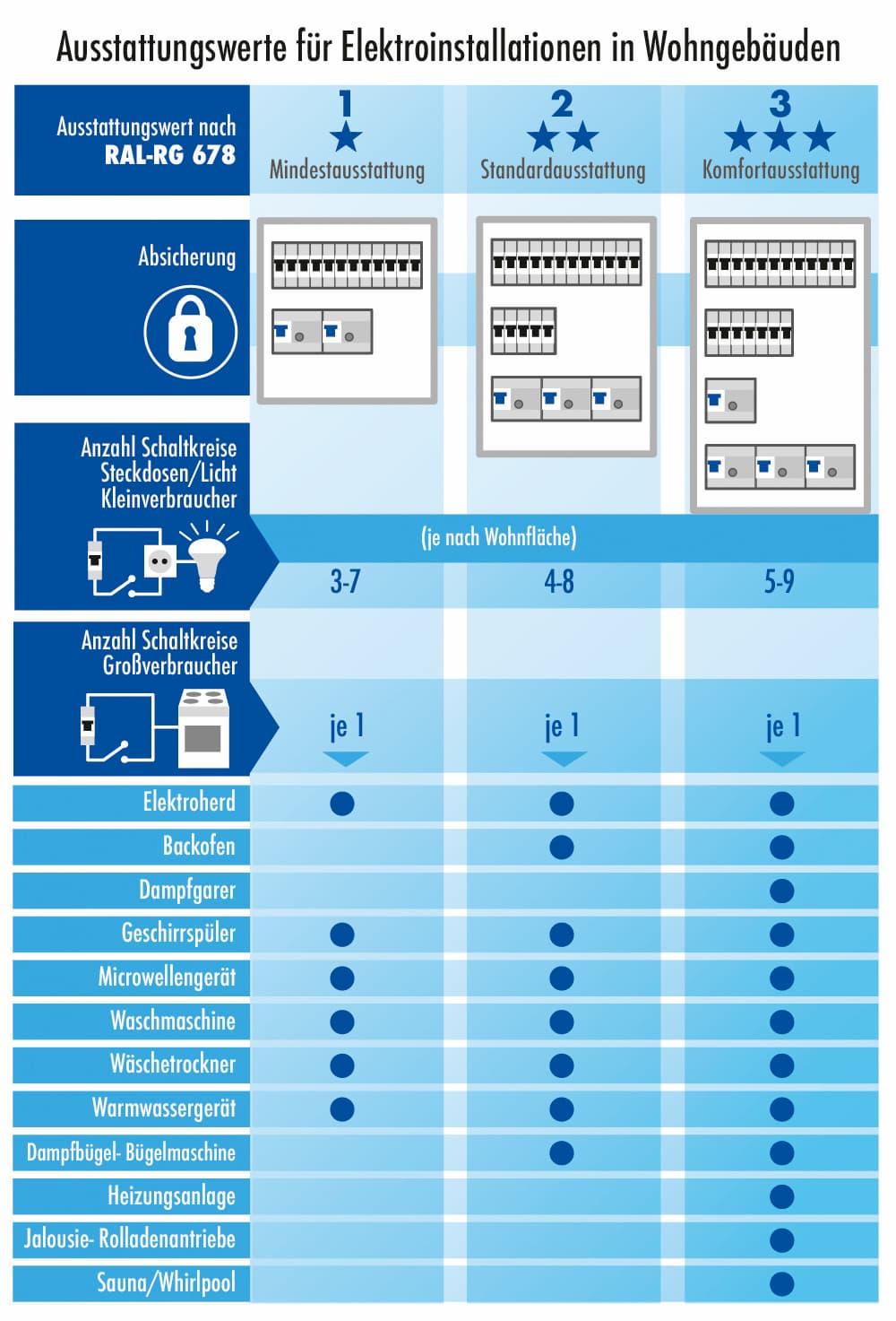 Elektroinstallation: Verschiedene Komfortausstattungen