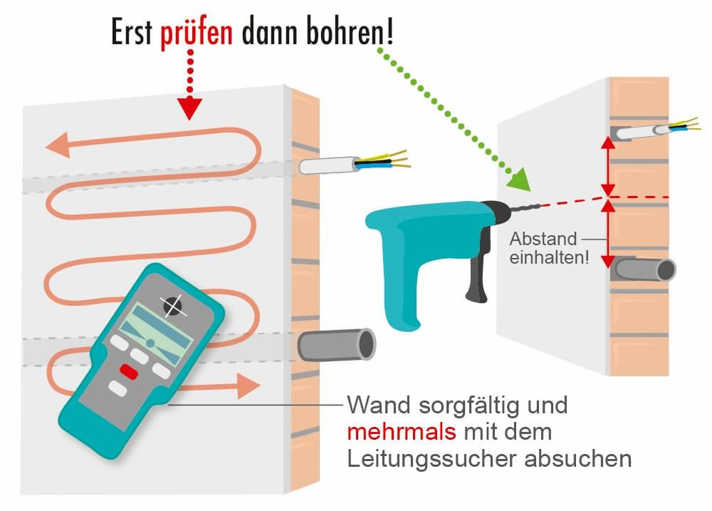 Bohren: Erst mit dem Leitungssucher prüfen dann bohren