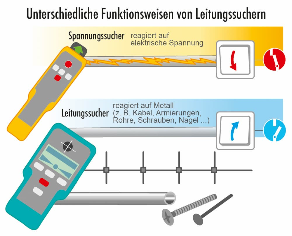 Bohren ind Wand, Boden und Decke Vorsicht vor Elektroleitungen