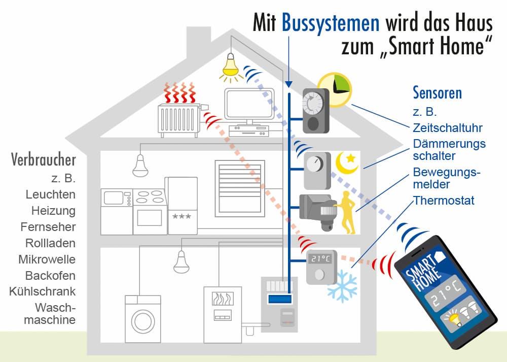 Mit Bussystemen wird das Haus zum Smart Home
