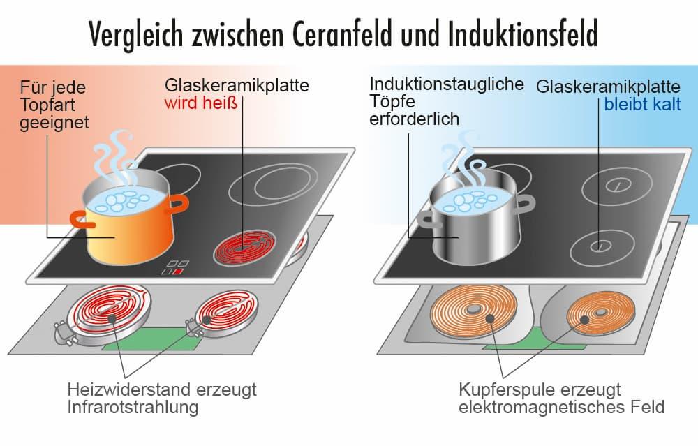 Vergleich zwischen Ceranfeld und Induktionskochfeld