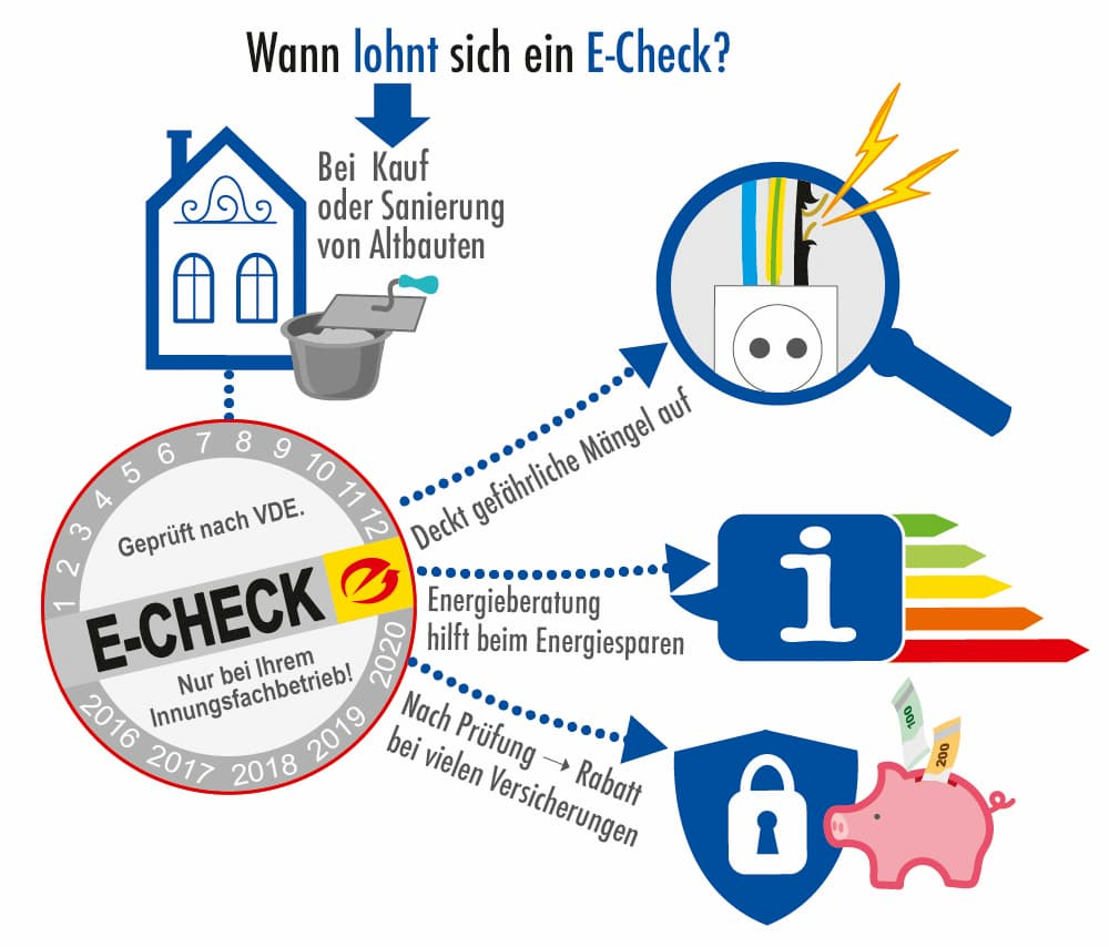 Wann lohnt sich ein E-Check?