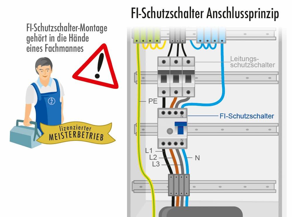 FI-Schutzschalter Anschlussprinzip