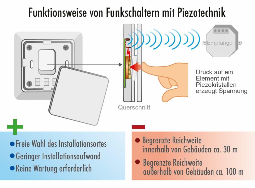 Funktionsweise von Funkschaltern mit Piezotechnik