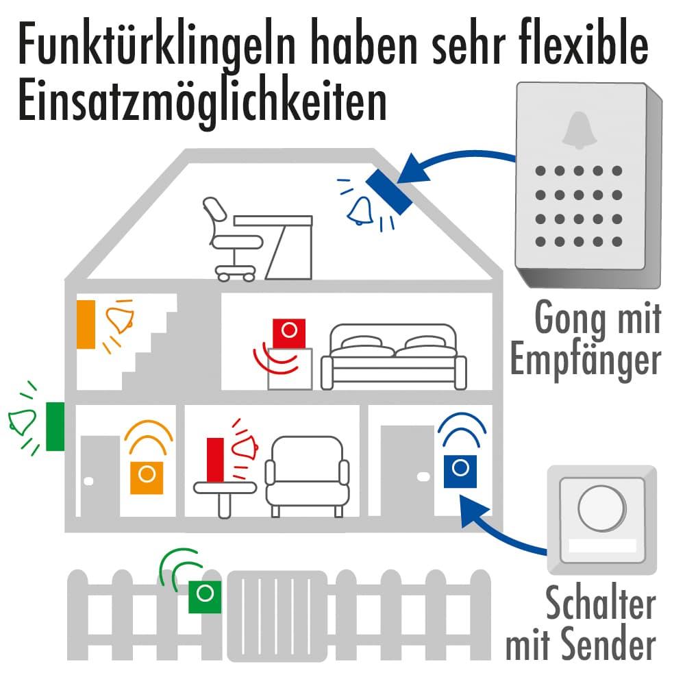 Funktürklingeln haben sehr flexible Einsatzmöglichkeiten