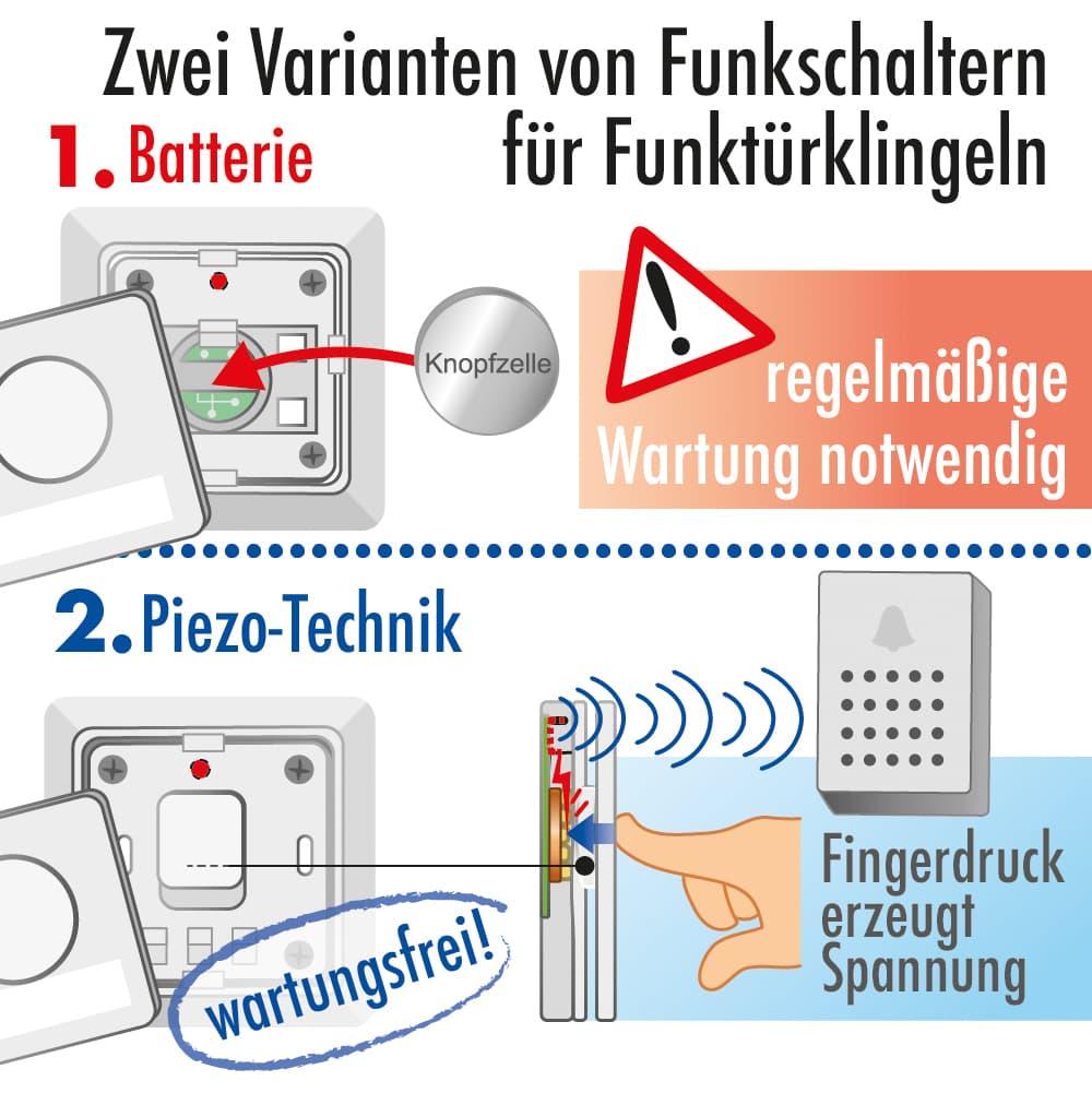 Zwei Varianten von Funkschaltern für Funktürklingeln