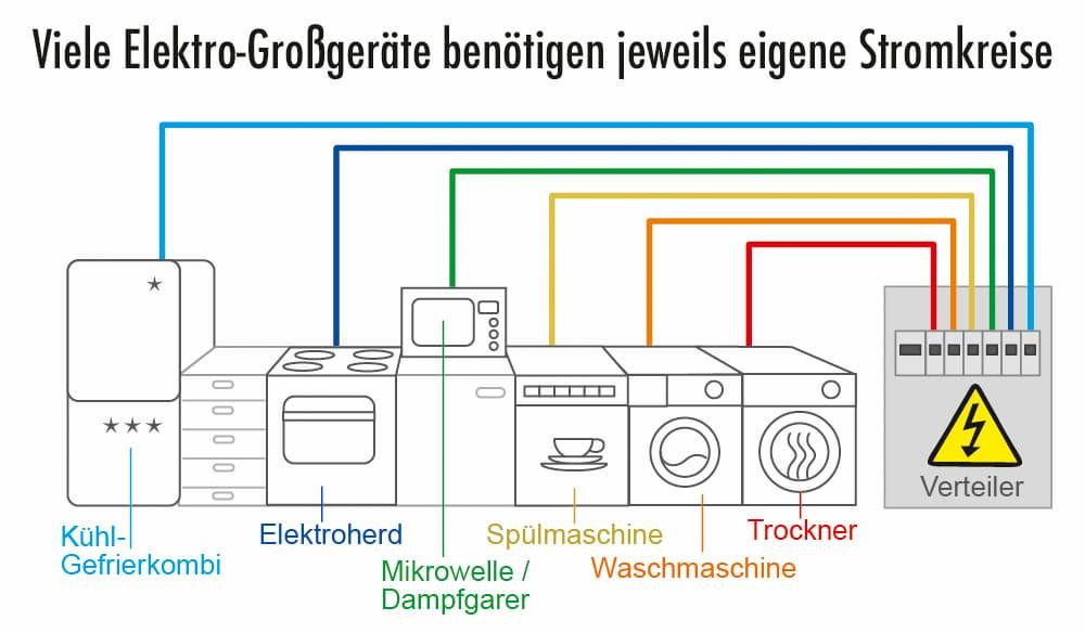 Viele Elektrogroßgeräte benötigen einen eigenen Stromkreis