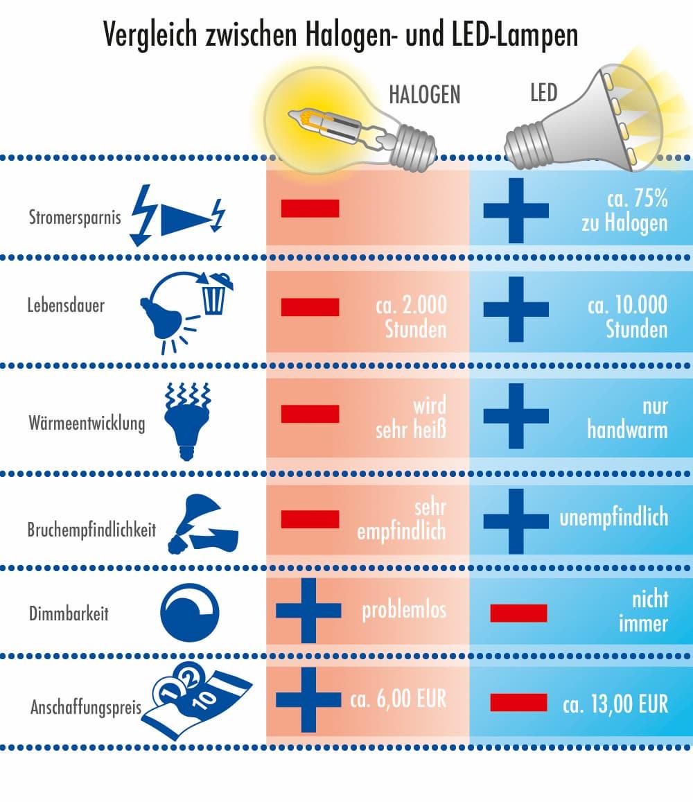 Vergleich zwischen Halogen und LED-Lampen