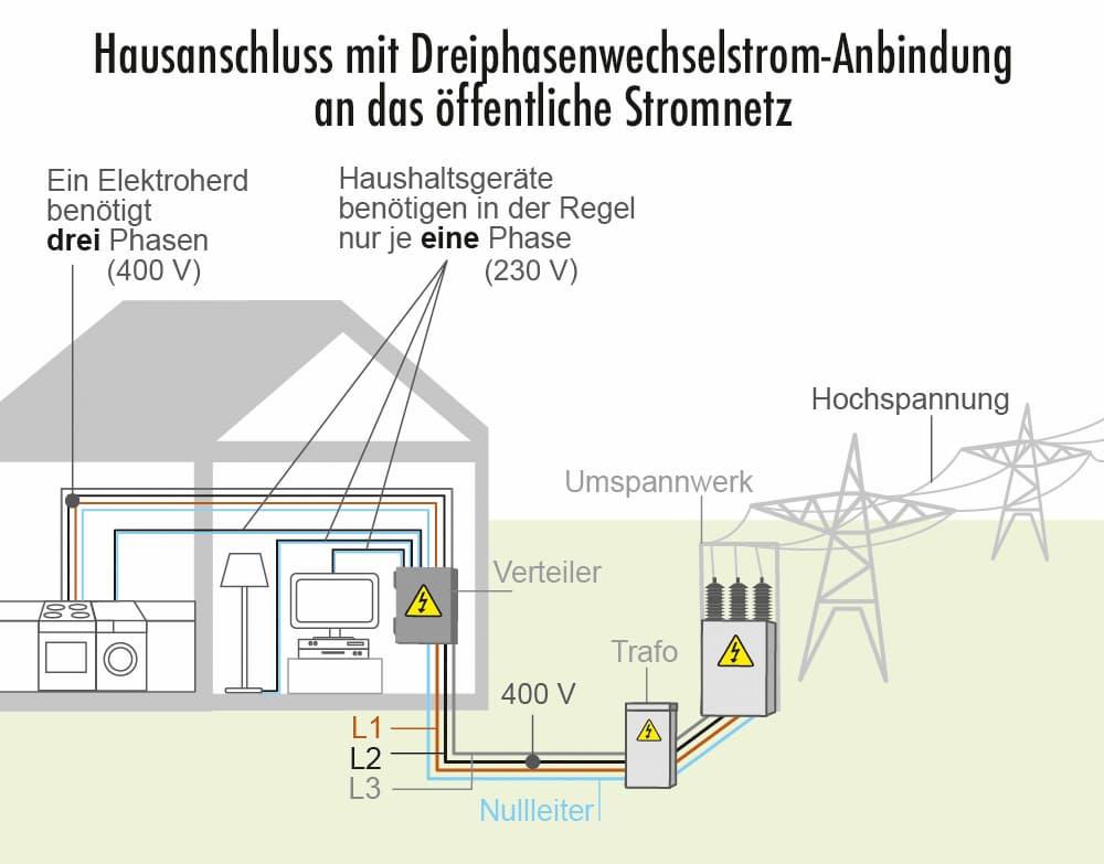 Hausanschluss mit Anschluss an das öffentliche Stromnetz