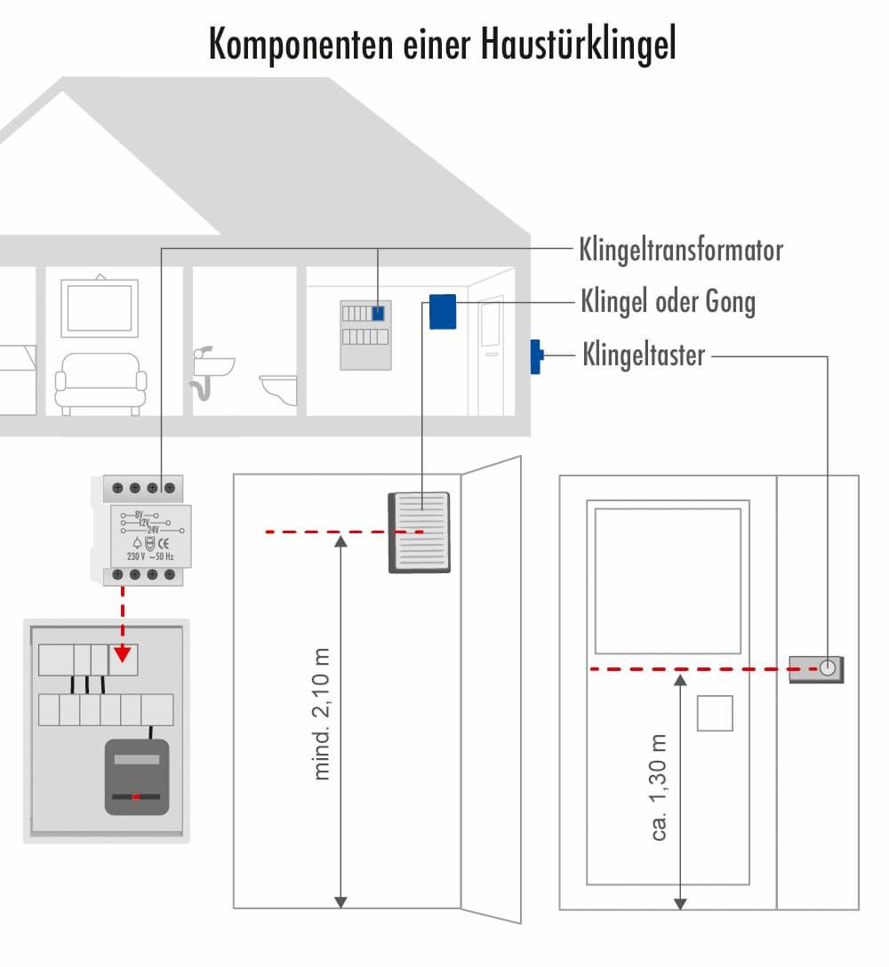 Komponenten einer Haustürklingel