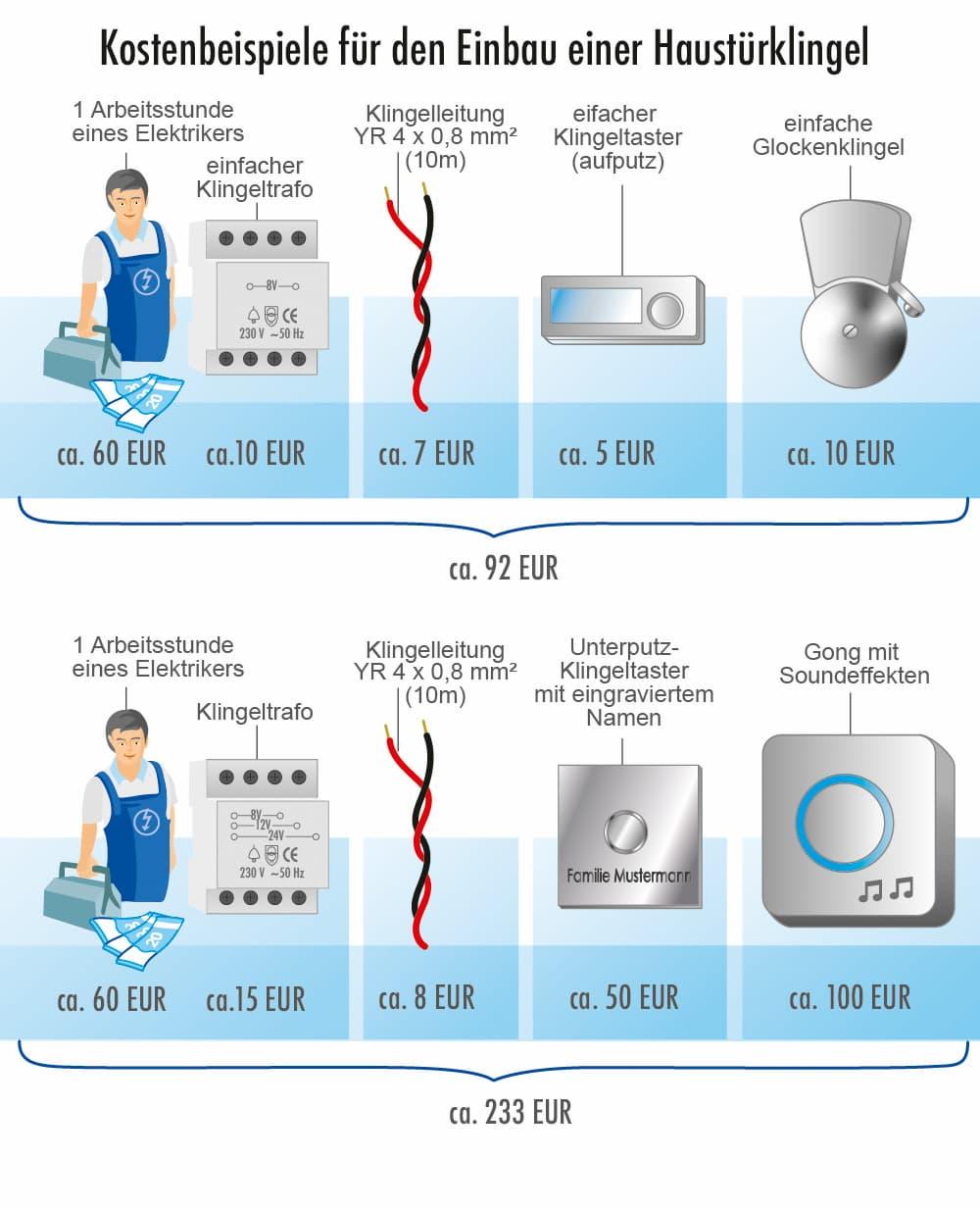 Kostenbeispiele für den Einbau einer Haustürklingel