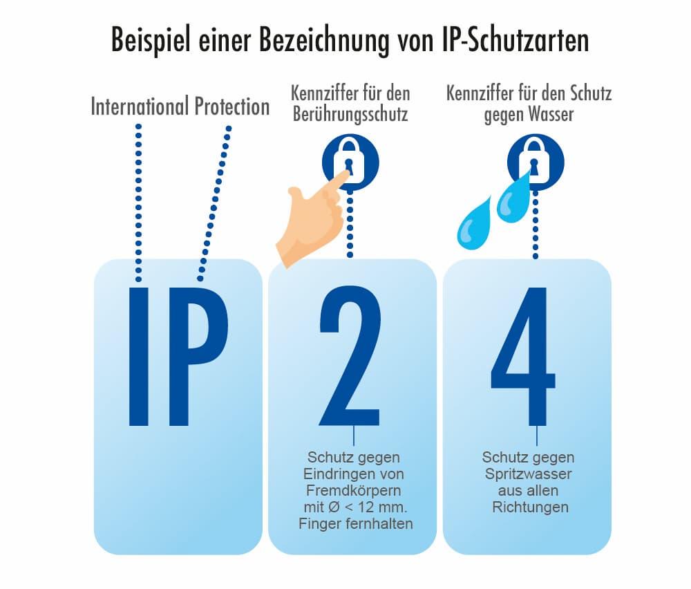 Beispiel einer Bezeichnung von IP-Schutzarten