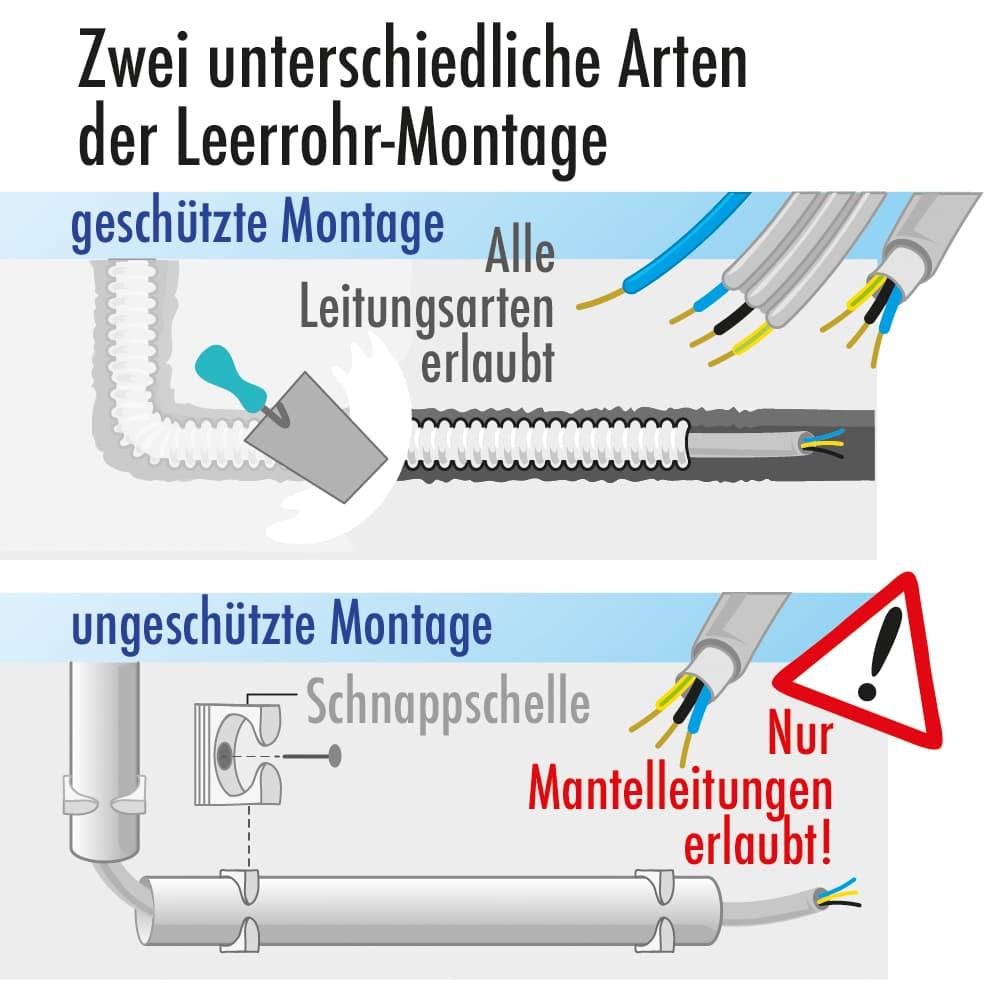 Zwei unterschiedliche Arten der Leerrohr-Montage