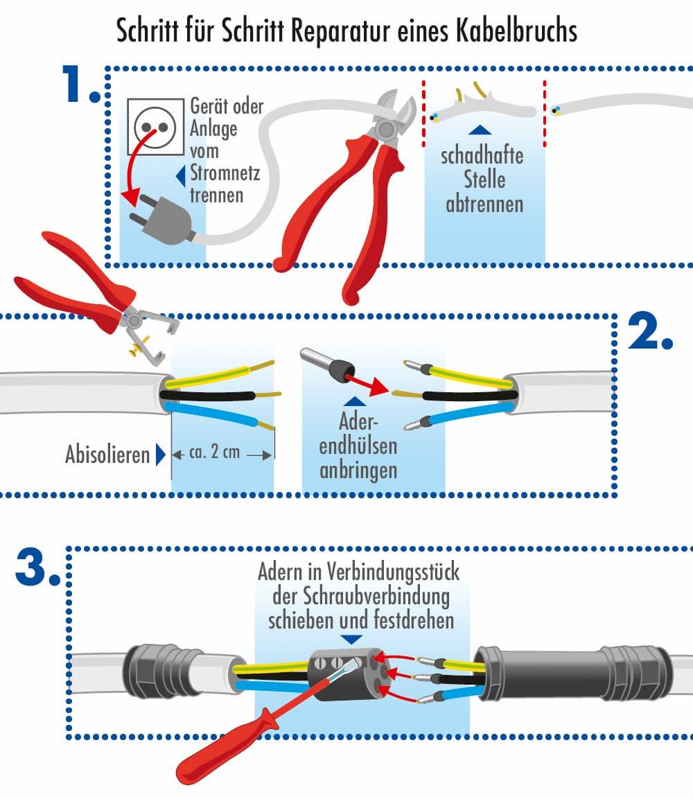 Reperatur eines Kabelbruchs