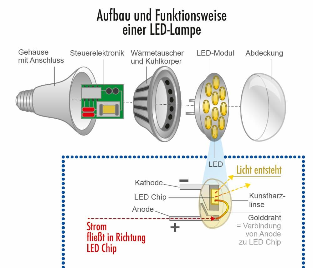 Aufbau und Funktionsweise einer LED-Lampe