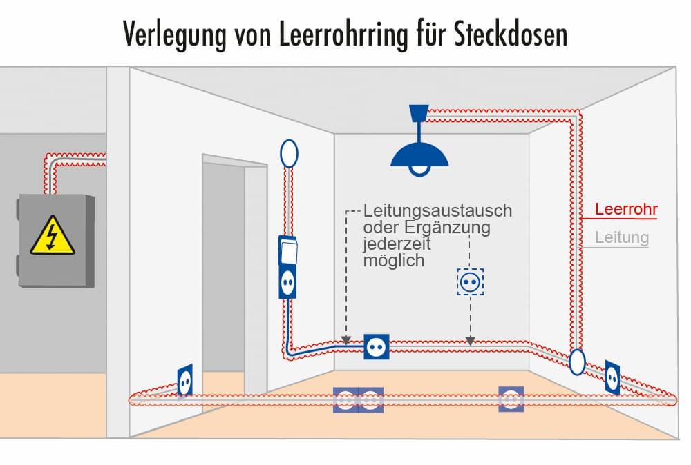 Verlegung von Leerrohrring für Steckdosen