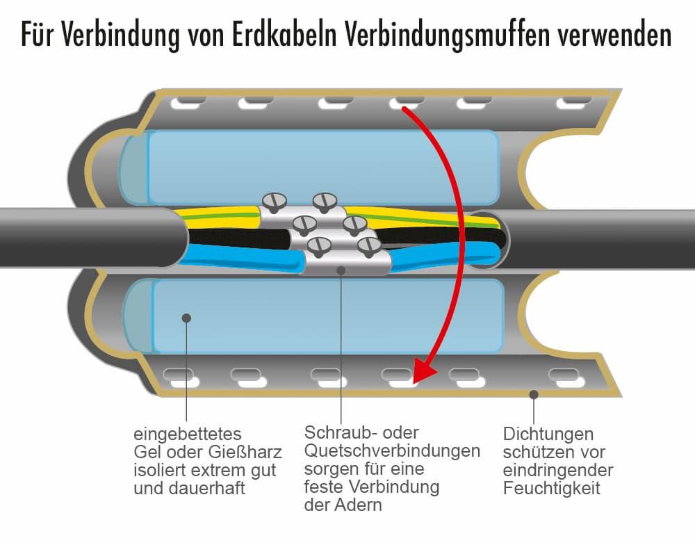 Für Verbindung von Erdkabeln Verbindungsmuffen verwenden