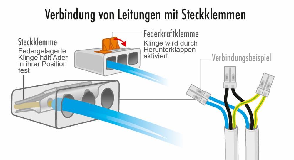 Verbindung von Leitungen mit Steckklammern
