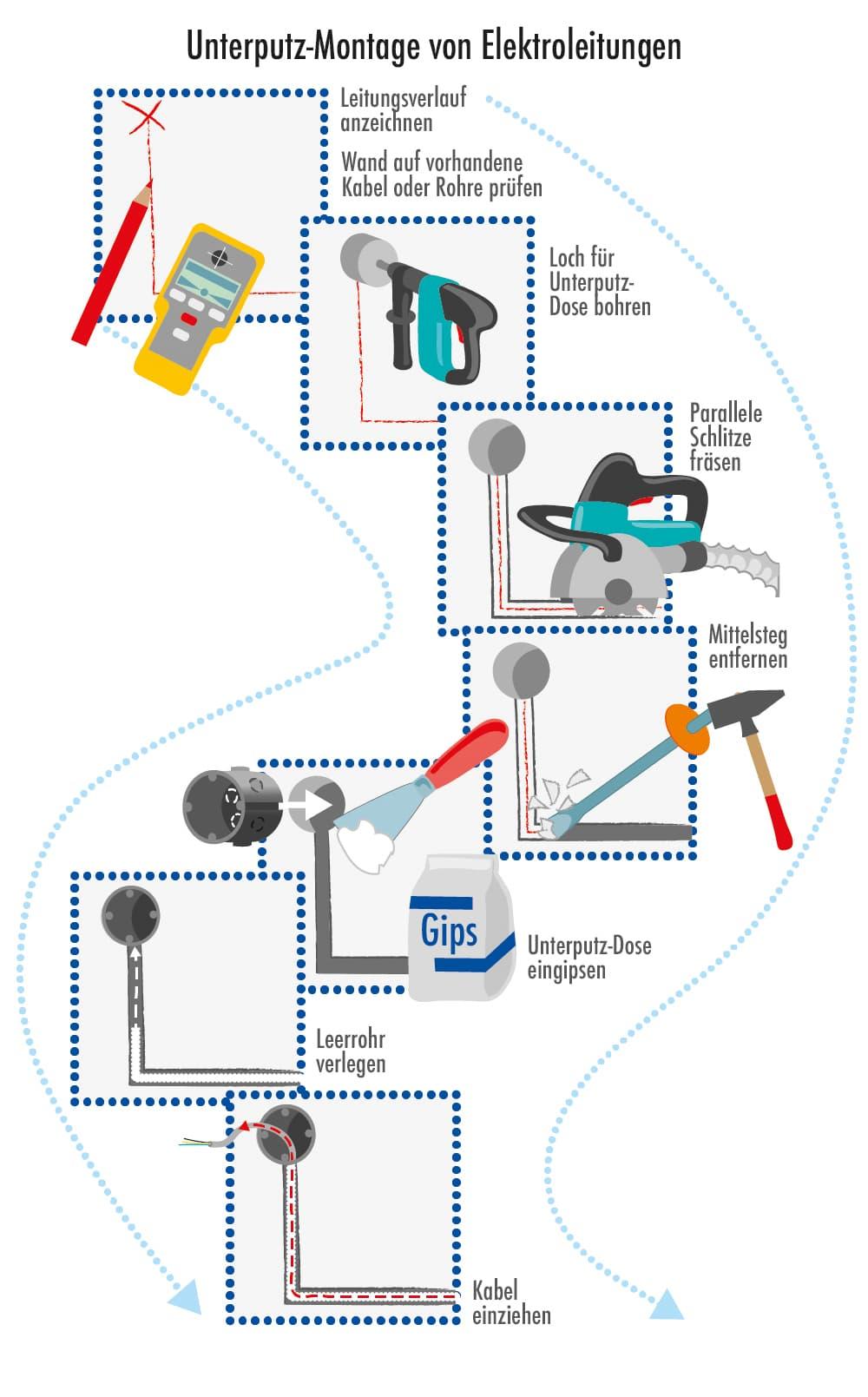 Anleitung: Elektroleitungen unter Putz verlegen