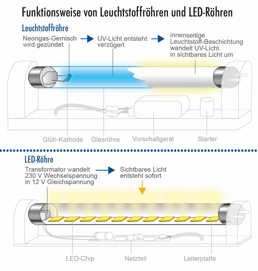Funktionsweise von Leuchtstoffröhren und LED-Röhren