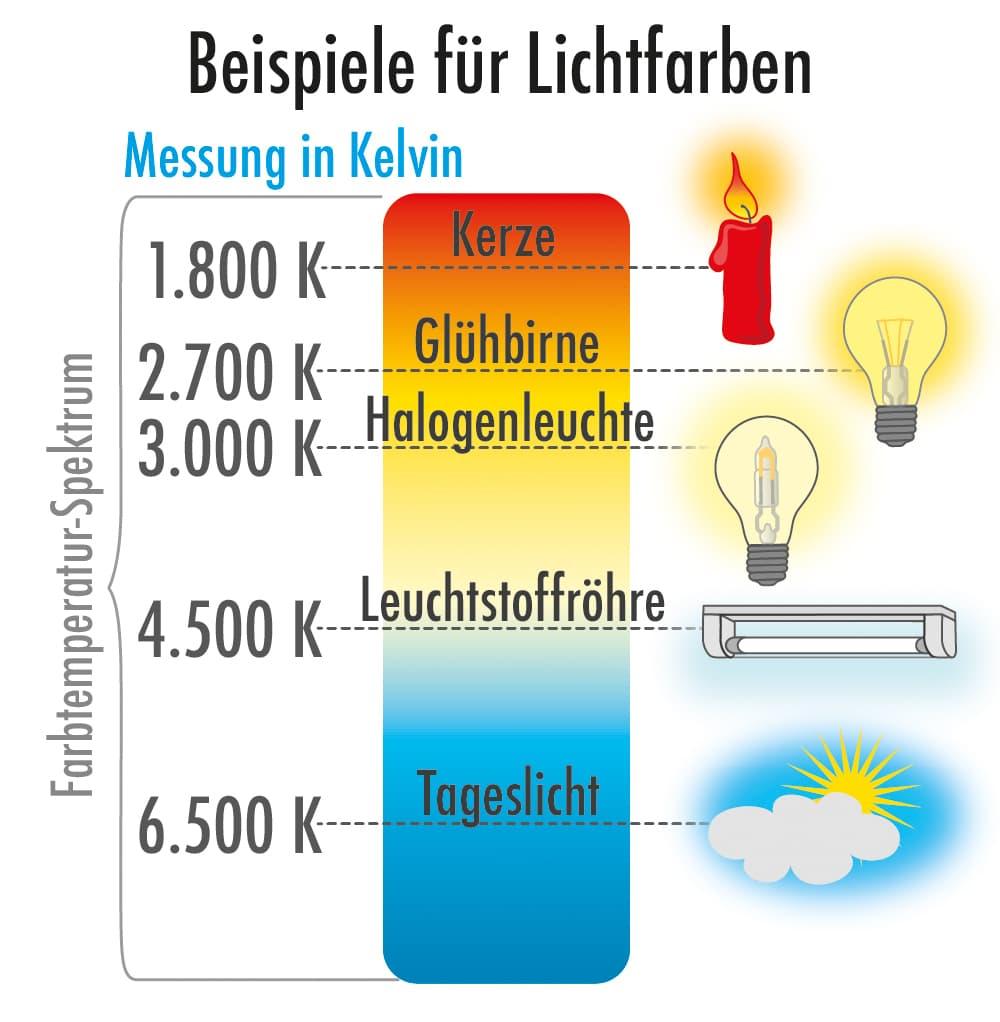 Beispiele für Lichtfarben