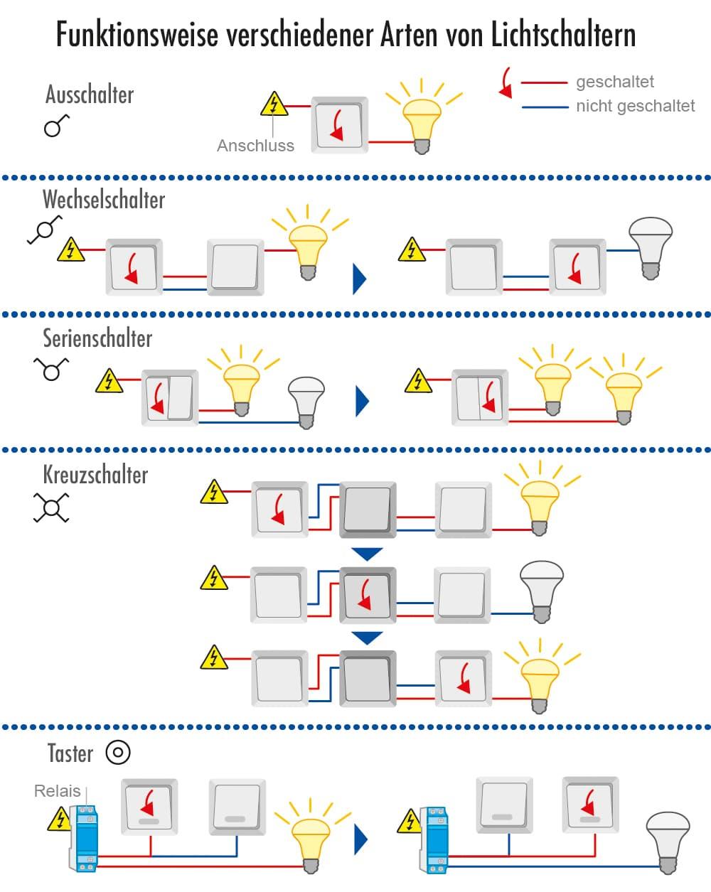 Funktionweise verschiedener Arten von Lichtschaltern
