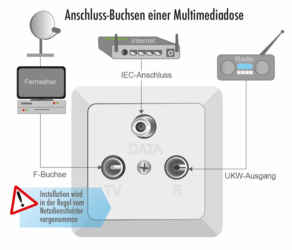 Anschluss-Buchsen einer Multimediadose