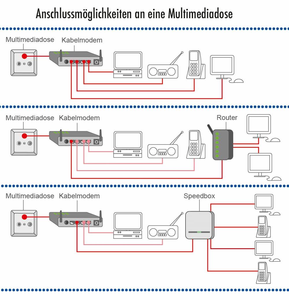 Anschlussmöglichkeiten einer Multimediadose