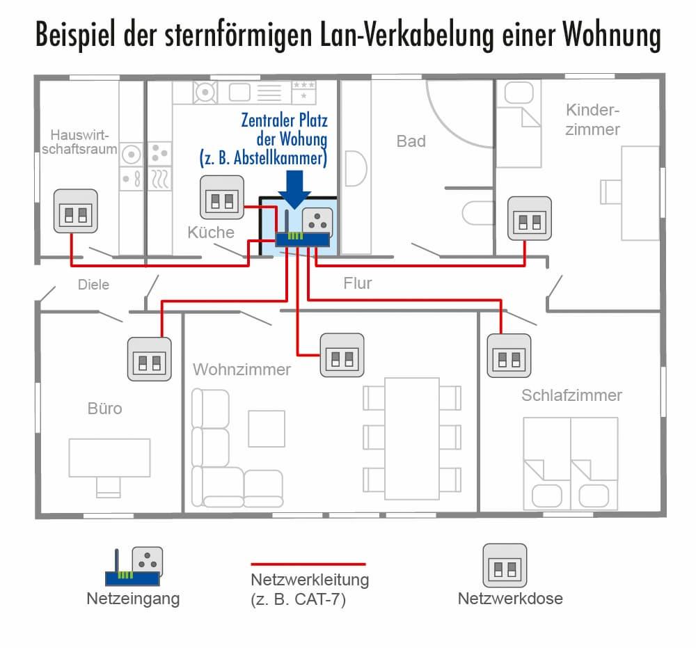 Beispiel einer sternförmigen LAN-Verkabelung einer Wohnung