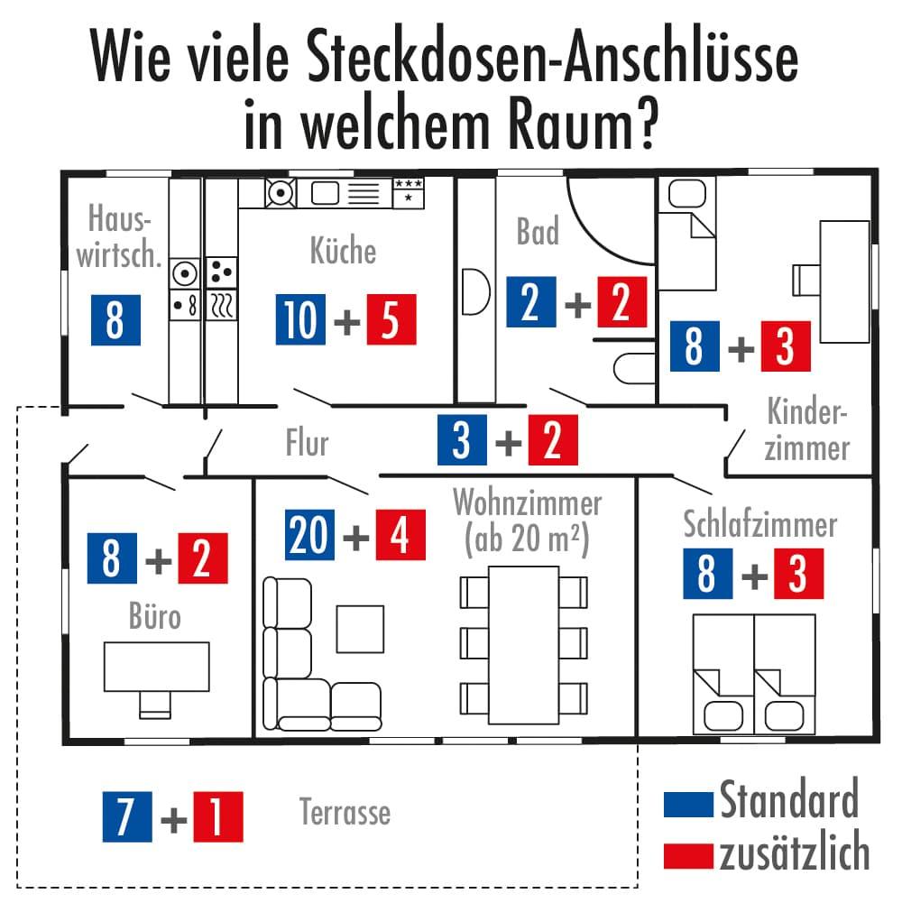 Wie viele Steckdosen-Anschlüsse in welchem Raum?