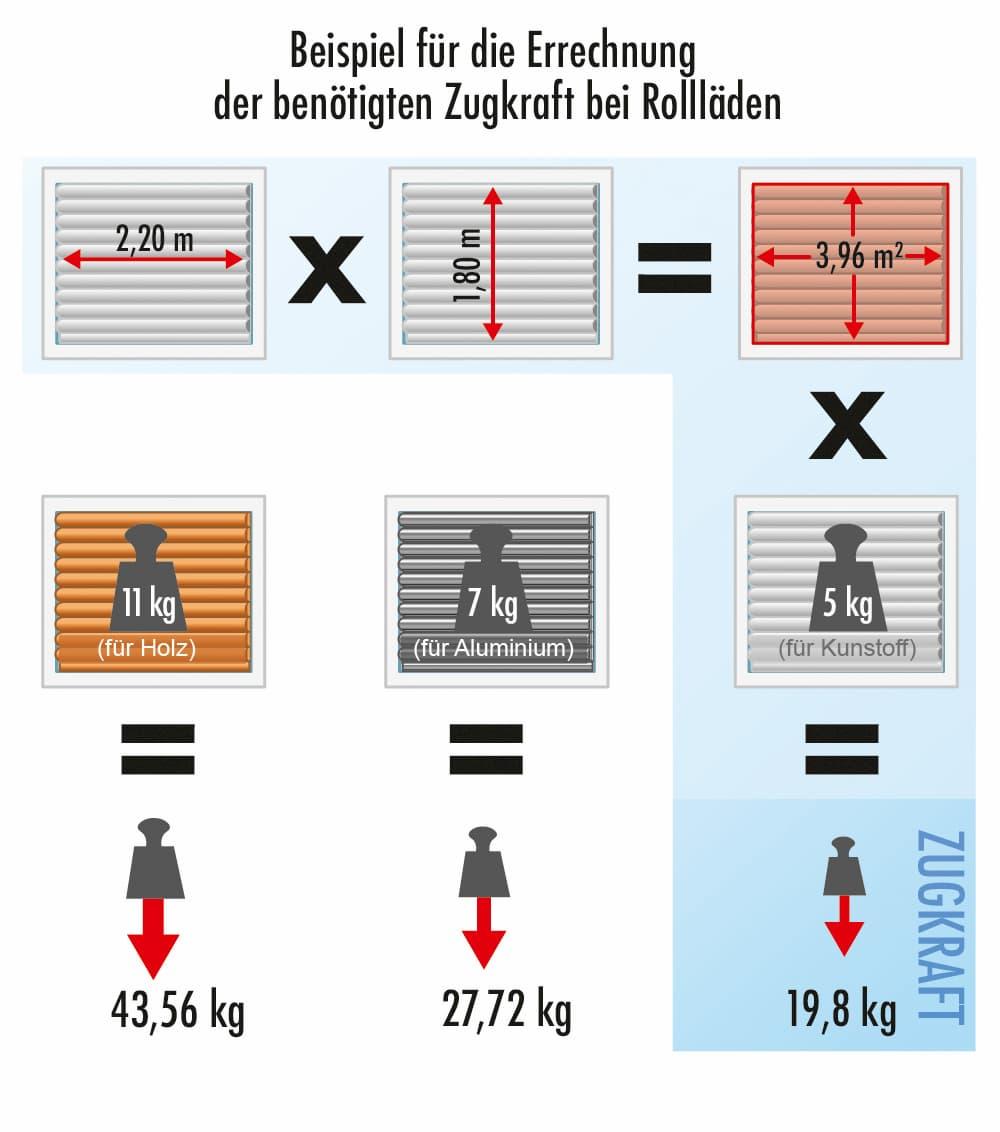 Rolläden: Beispiele für die Zugkraft Berechnung