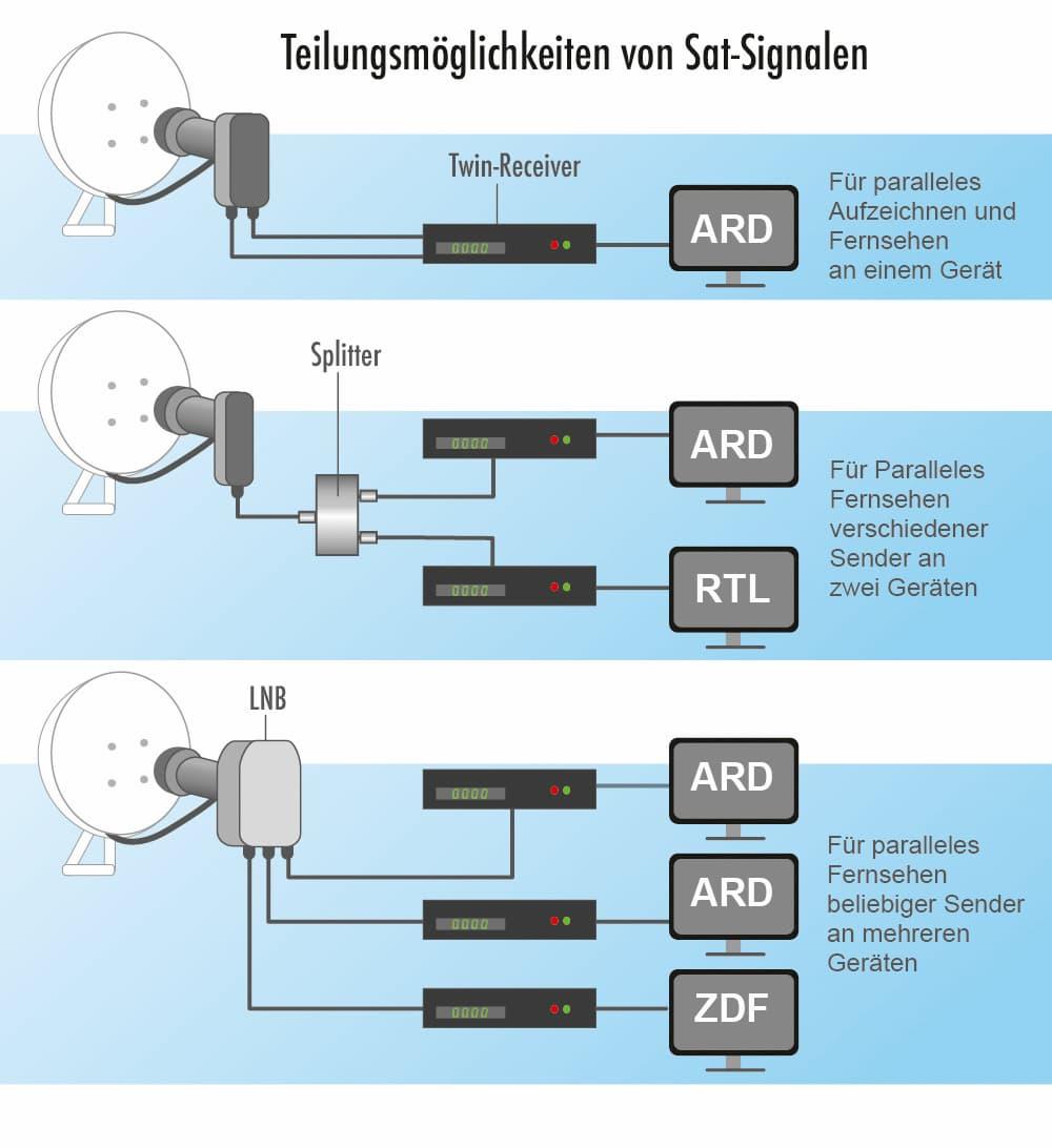 Teilungsmöglichkeiten von Sat-Signalen