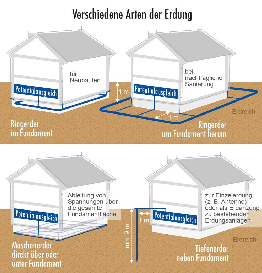 Elektroinstallation: Verschiedene Arten der Erdung