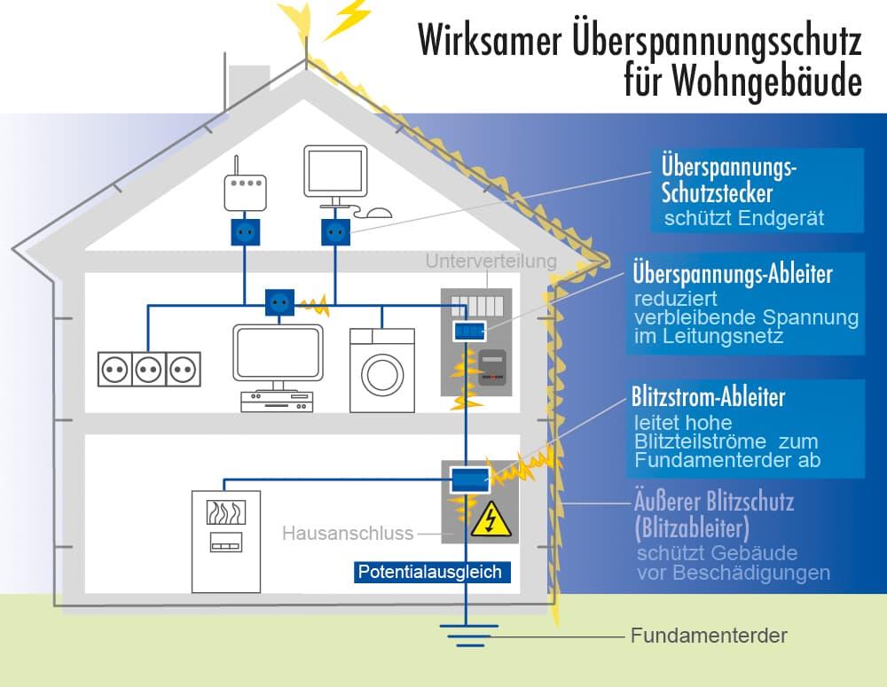Überspannschutz für Wohngebäude